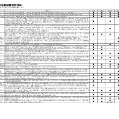 大学入試での4技能試験活用状況201705 2のサムネイル